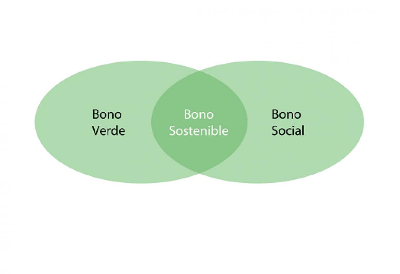 Bono verde + bono social = bono sostenible
