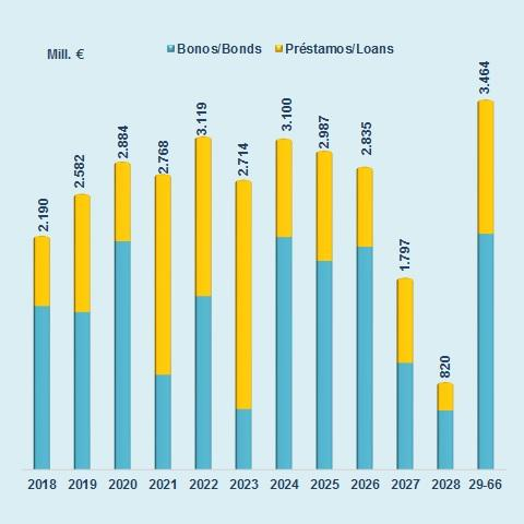 The following chart shows the maturity profile of the debt –bonds and loans- by the Community of Madrid. In 2017, the joint amortization has reached a figure of 1,798 million euros.