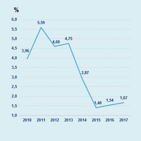 The Community of Madrid achieved that the average cost of its debt stood at 1.54% in 2016 (from 5.59% in 2011) due to its favorable economic and financial evolution and to the best of the general context of the financial markets