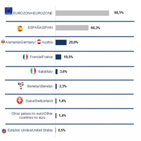 The main investors in the Community of Madrid in 2019 come from the Euro Zone