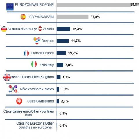 Distribución emitido 2020 por país