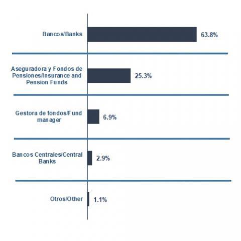Distribución de lo emitido en 2021 por tipo de inversor