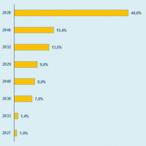 Taking advantage of the historically low interest rate, 64.7% of the loans and issuances formalized in 2017 by the Community of Madrid have a maturity of more than 10 years. Also, significant are those contracted within 2022 and 2020 (16.3% and 14.6%).