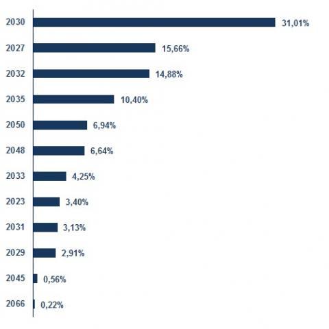 Distribución de lo emitido en 2020 según vencimiento