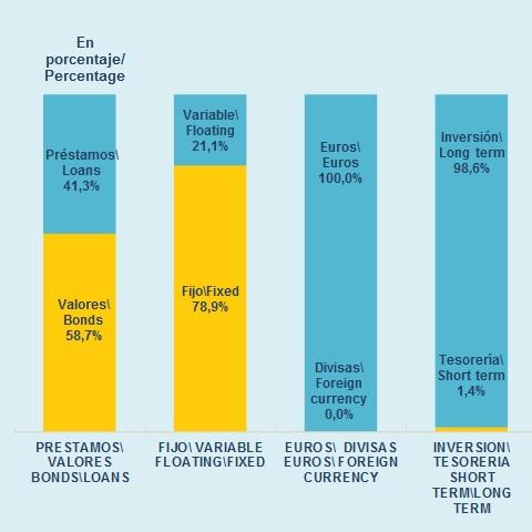 In 2016, the debt structure of Region of Madrid did not show significant changes. It maintained a high weight of bonds and fixed rates, and all the debt is in euros. The community increased 2.3 percentage points in the fixed rate.