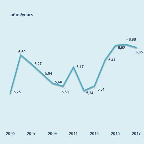 The average life of the debt portfolio of the Community of Madrid has increased from 5,3 years in 2011 to 7,0 in 2016, due to its favorable economic. In the ye financiala